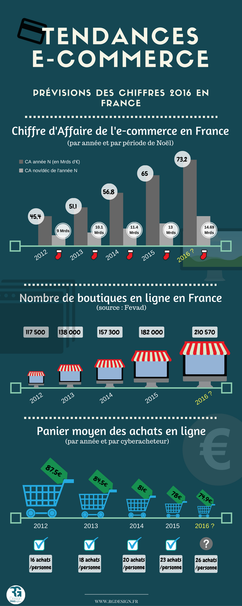 marché du e commerce en France