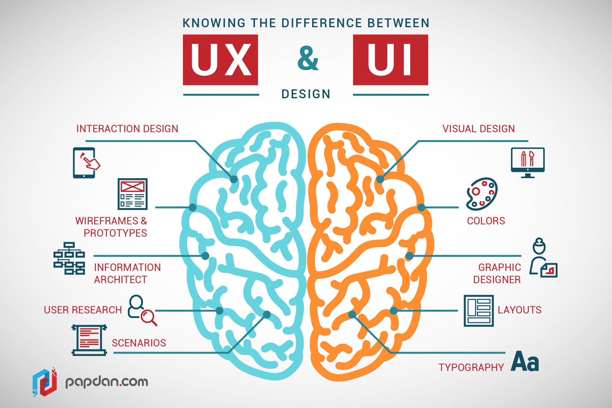 UX Design – Testez votre site par des utilisateurs lambda