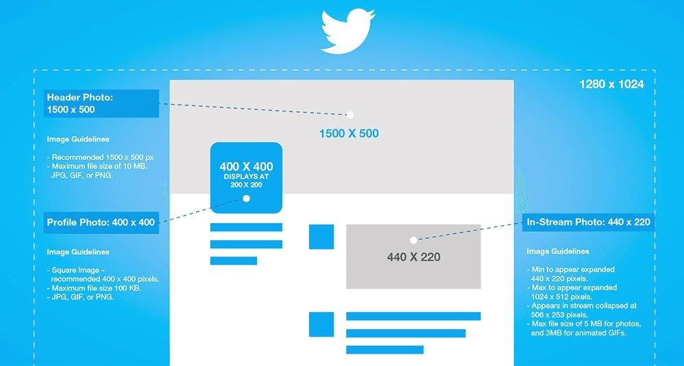 Taille et Format d'image 2020 pour les réseaux sociaux