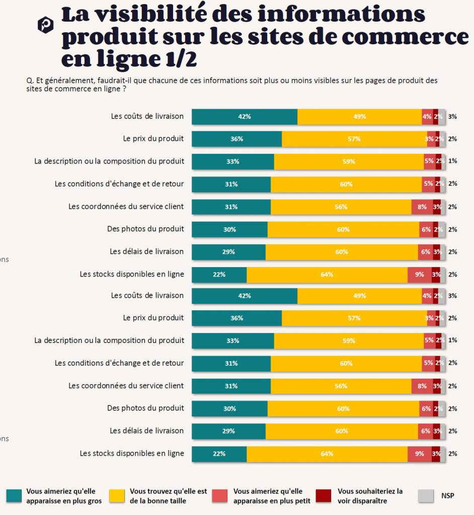 visibilité des informations produit sur les sites de commerce en ligne