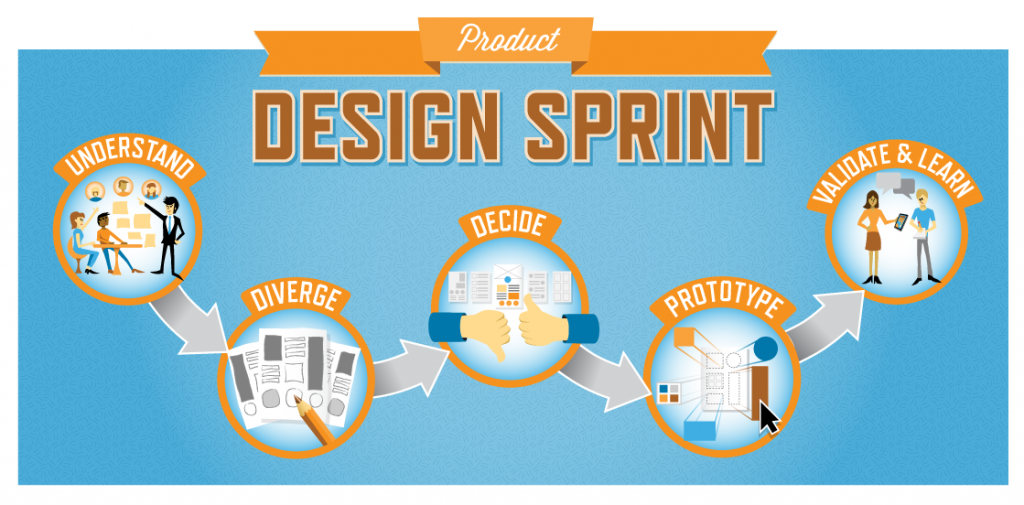 Comment lancer un nouveau produit en 5 jours avec la méthode design sprint?